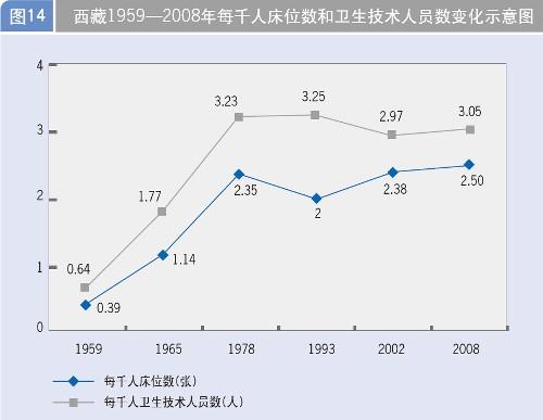 每千人口床位数_四 医疗卫生服务质量大幅提高